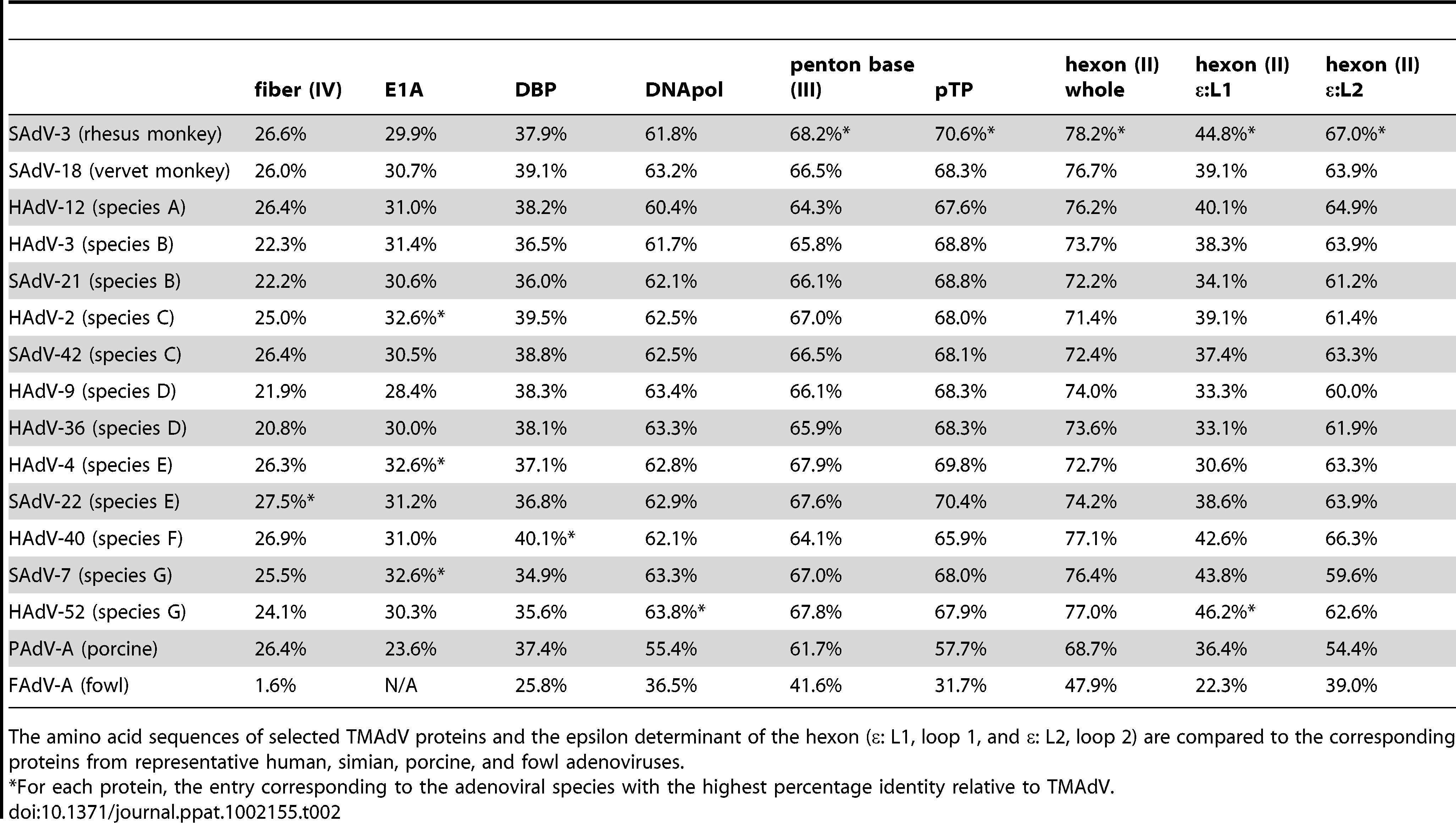 Amino acid identity of TMAdV relative to other adenoviruses.
