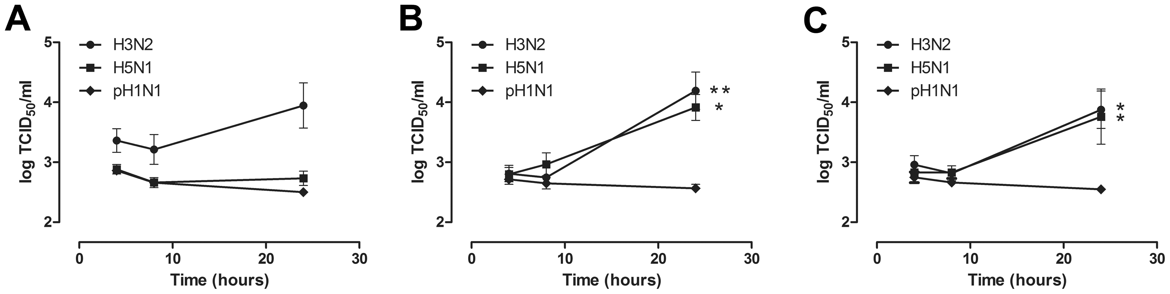 Virus production in alveolar macrophages and monocyte-derived macrophages after H3N2, H5N1 or H1N1 virus infection.