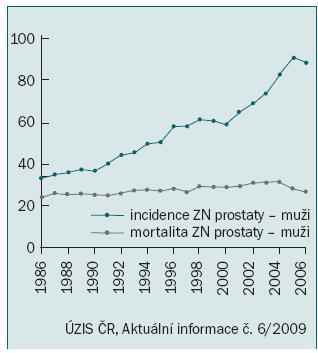 Věkově standardizovaná incidence a úmrtnost podle evropského standardu na 100 000 obyvatel.