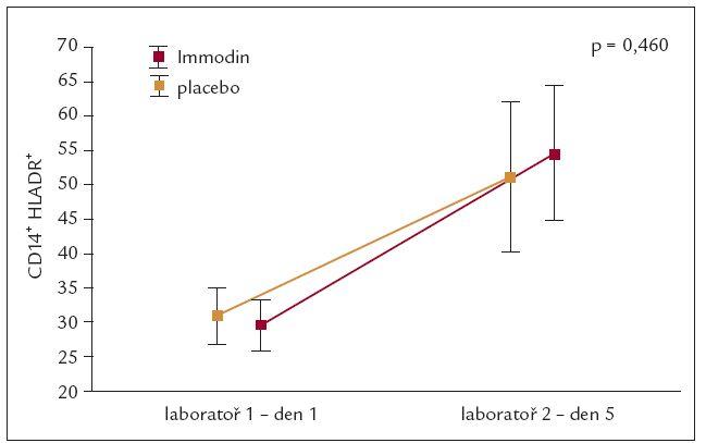 Vývoj CD14<sup>+</sup> HLADR<sup>+</sup> během 5denního intervenčního intervalu.
