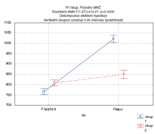 """Změna hodnot I. formantu vokálu """"a"""" po rehabilitaci. Legenda: F Ia/před … průměrná hodnota I.formantu vokálu """"a"""" před rehabilitací F Ia/po … průměrná hodnota I.formantu vokálu """"a"""" po rehabilitaci ZP_1 …hodnoty fomamantů v Hz Skup. 1 …experimentální skupina pacientů Skup. 2 … kontrolní skupina pacientů"""