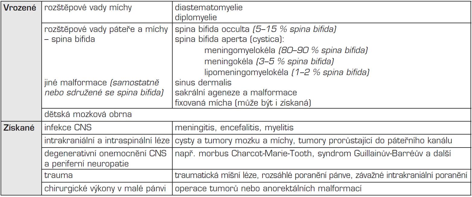 Příčiny vzniku neurogenního měchýře.