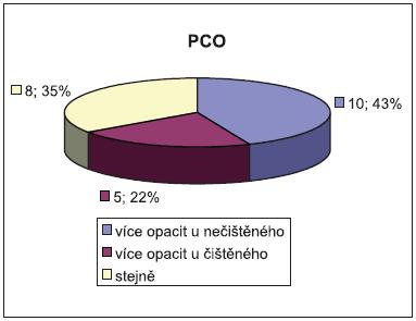 Procentuální zastoupení PCO. Ve 43 % je výskyt opacit u čištěného pouzdra nižší. Statisticky ale nelze prokázat rozdíl.