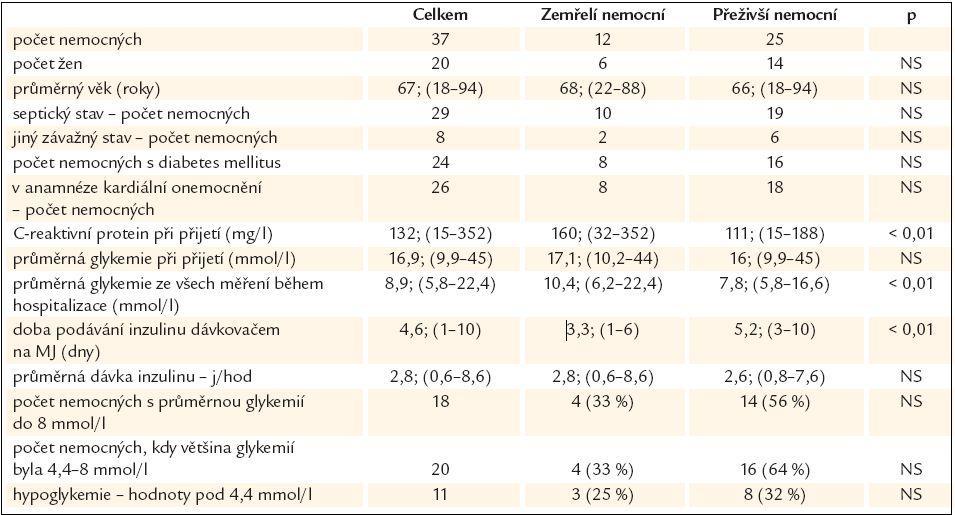 Charakteristiky, způsob a výsledek léčení u nemocných přijatých na JIMP pro akutní stav – sepse, orgánové selhání.