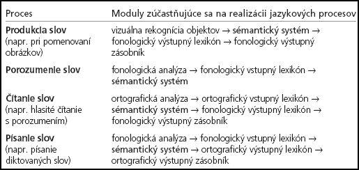 Participácia mentálnych modulov na vybraných jazykových procesoch.