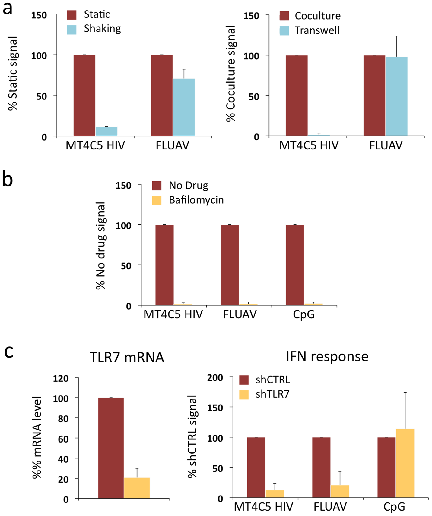 Role of cell contacts and of TLR7 on recognition of HIV-infected cells by Gen2.2 cells.