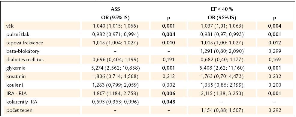 Multivariantní model mezi vznikem ASS nebo rozvojem dysfunkce levé komory (EF < 40 %) a parametry vybranými na základě univariantní analýzy.