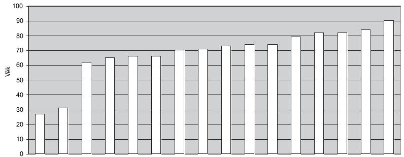 Věková distribuce pacientů s ATC.
