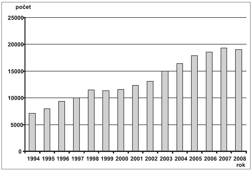 Absolutní počty invazivní prenatální diagnostiky – Česká republika, 1994 – 2008