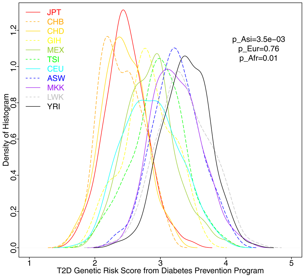 Distribution of T2D Genetic Risk Scores in 1,397 HapMap3 individuals.