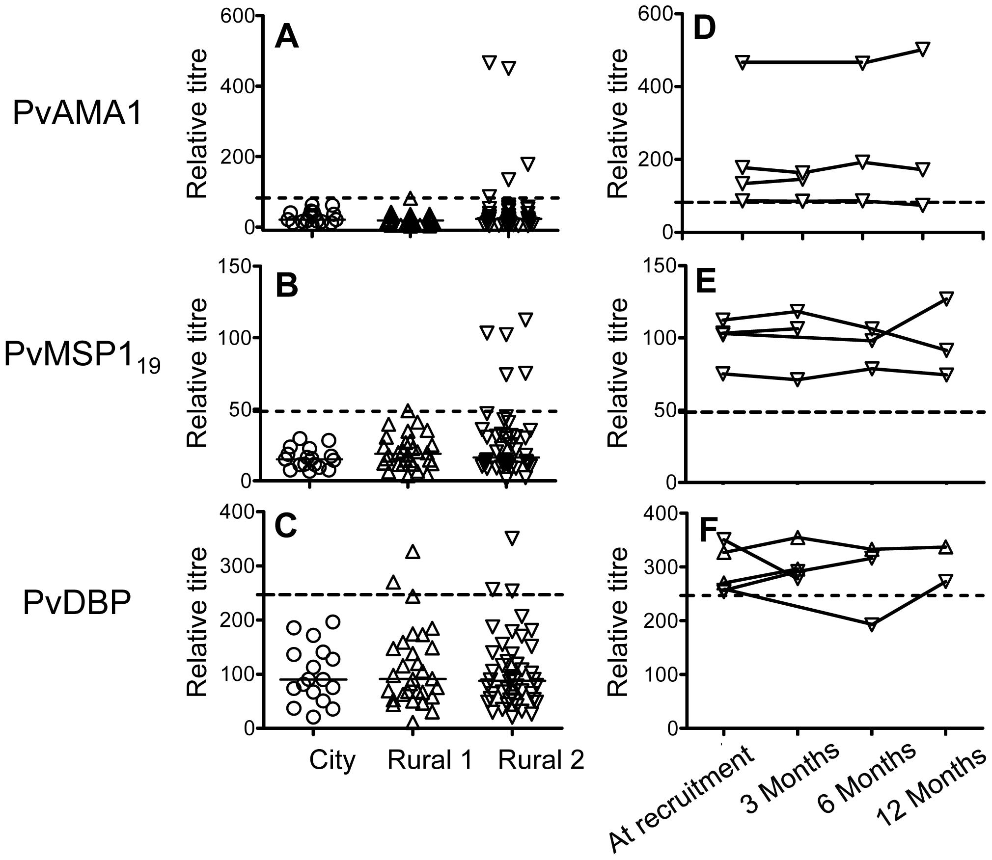 Antibody responses to <i>P. vivax</i> antigens.