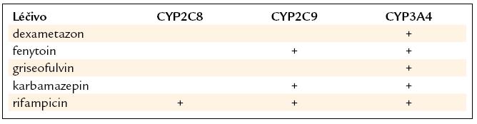 Přehled hlavních induktorů izoforem CYP 450 významných pro metabolizaci antidiabetik [9,22,23].