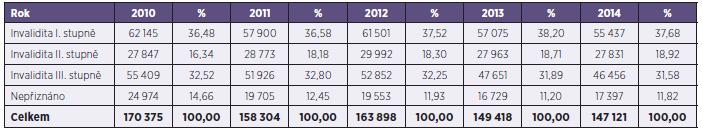 Počet posouzení invalidit ČSSZ za období 2010–2014 Table 1. Invalidity assessments made by the Czech Social Security Administration in 2010–2014