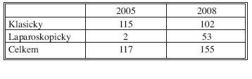 Počet klasických a laparoskopických operací pro kolorektální karcinom v letech 2005 a 2008 Tab. 5. Number of open and laparoscopic operations for colorectal cancer in 2005 and 2008