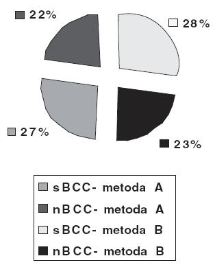 Použití metod na jednotlivých formách BCC.