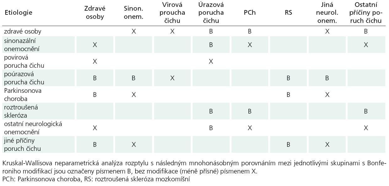 Statisticky významně rozdílné výsledky testů OMT.