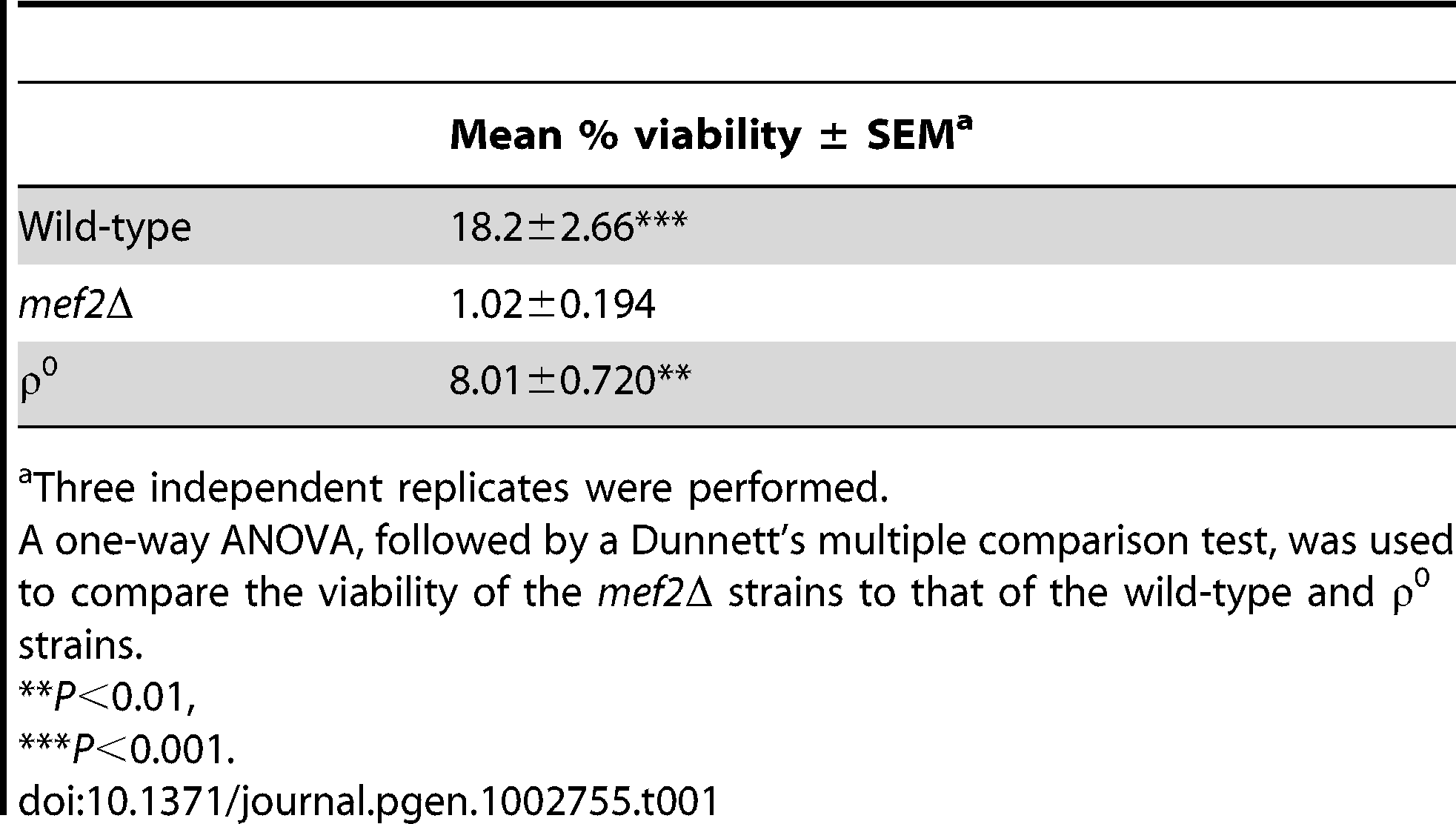Percentage cell viability relative to solvent control after 5 days exposure to 110 µM atorvastatin.