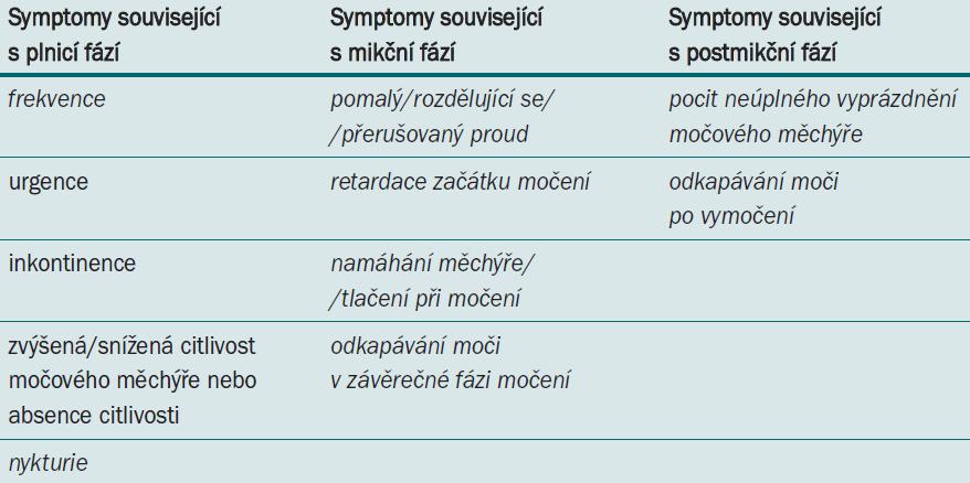 Symptomy dolních cest močových, symptomy společné pro BPO jsou vyznačeny kurzívou.