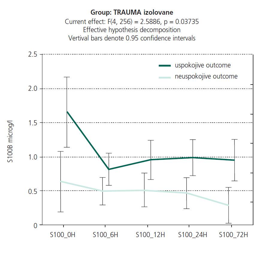 Průběh hladin S100B proteinu v čase u skupiny pacientů s uspokojivým a neuspokojivým výsledným klinickým stavem – vztah ke stavu za 6 měsíců od propuštění.