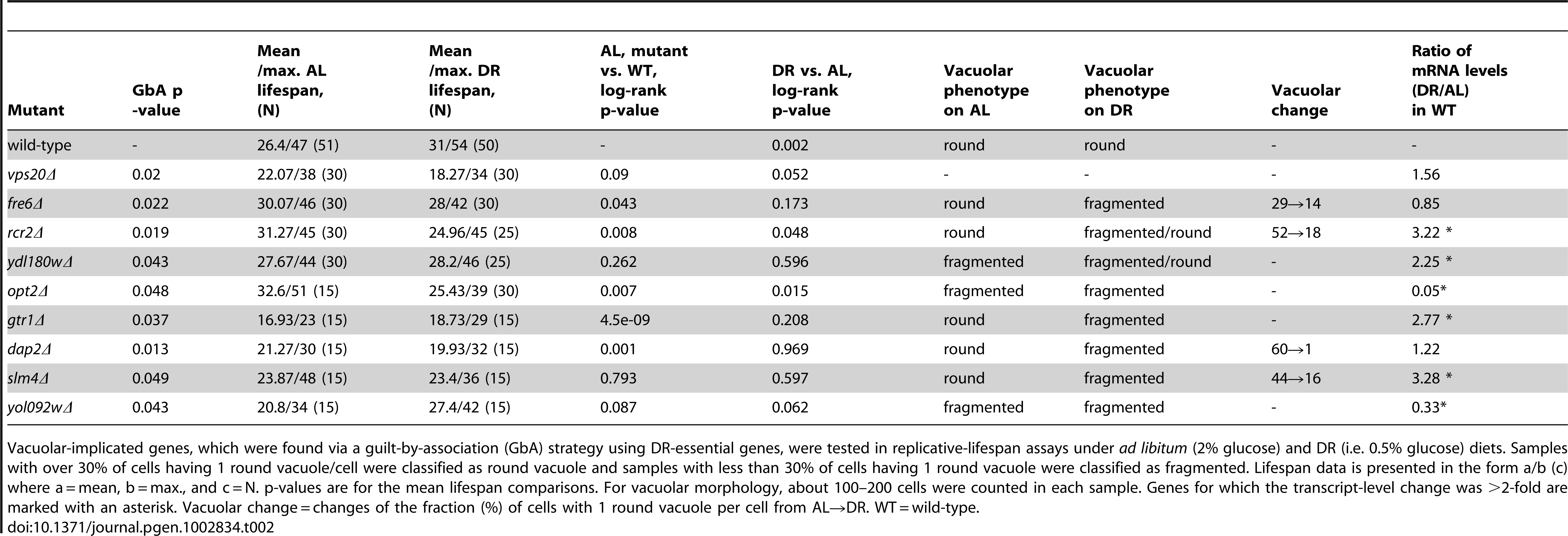 Lifespan and vacuolar changes of novel DR–essential genes.