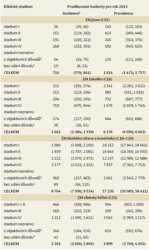 Predikce incidence a prevalence hlavních skupin zhoubných nádorů GIT pro rok 2013 v ČR. Tab. 3. Projection of the incidence and prevalence of the main groups of malignant tumours of the GIT in the Czech Republic for the year 2013.