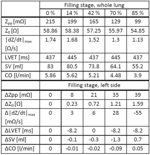 Simulation results for upright position. Analyzed values for each filling stage with whole lung fluid accumulation (upper half) and deviations for left side fluid accumulation (lower half).