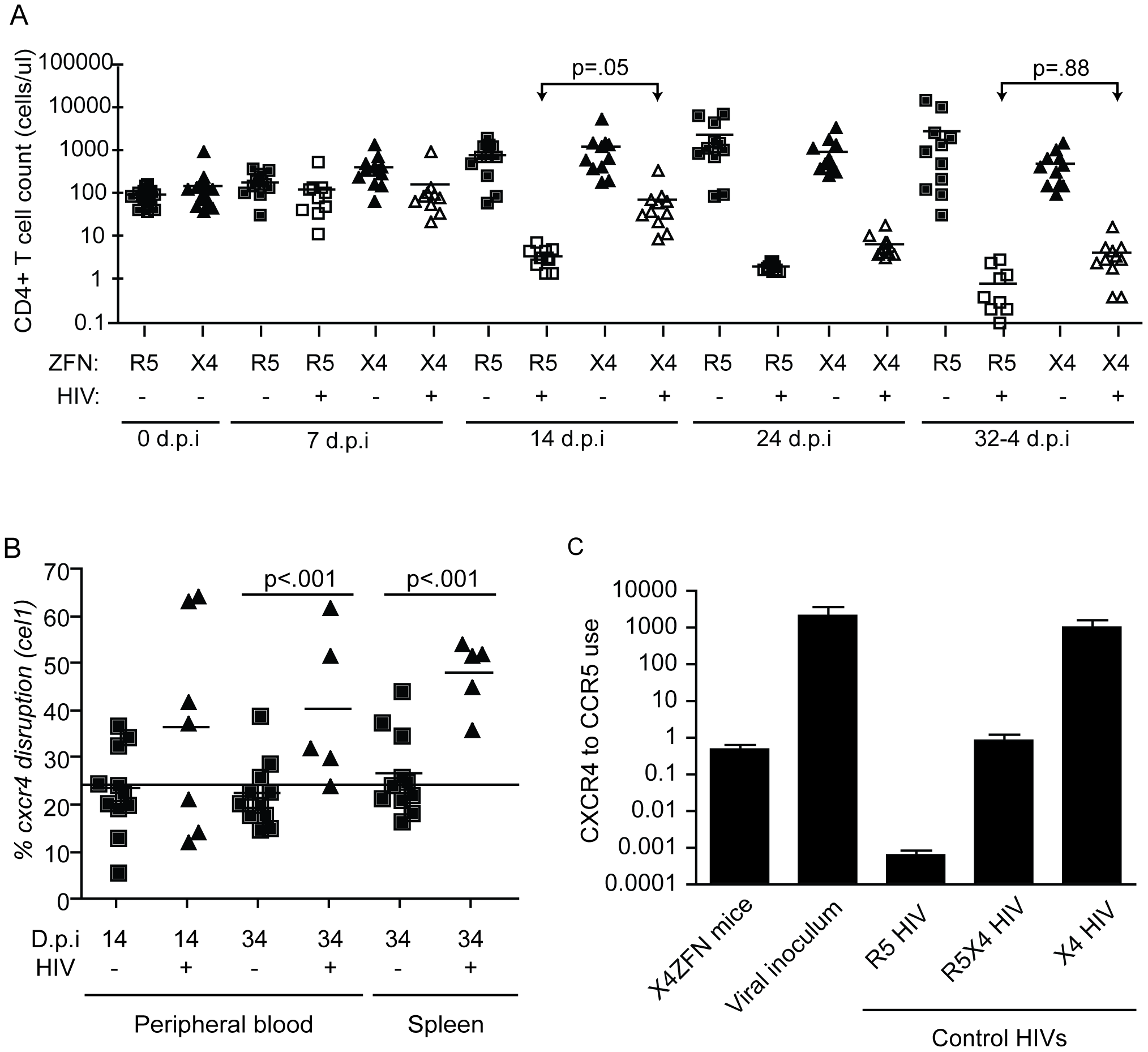 Treatment with X4-ZFNs confers partial protection to HIV-1 in humanized mice <i>in vivo</i>.
