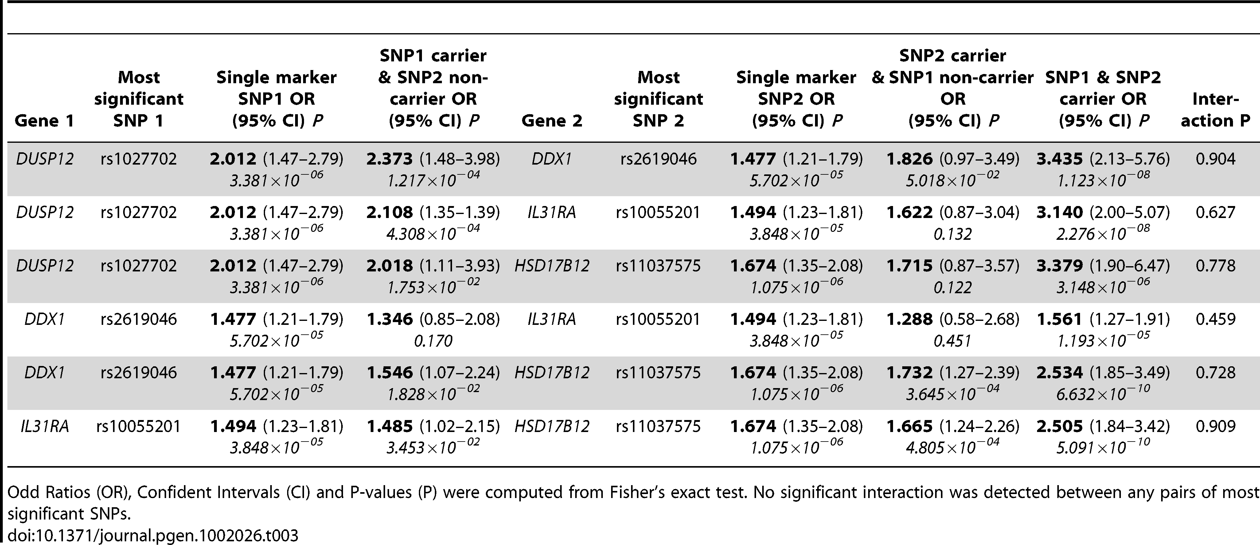 Estimates of low-risk neuroblastoma odd ratios by genotype between the most significant SNPs.