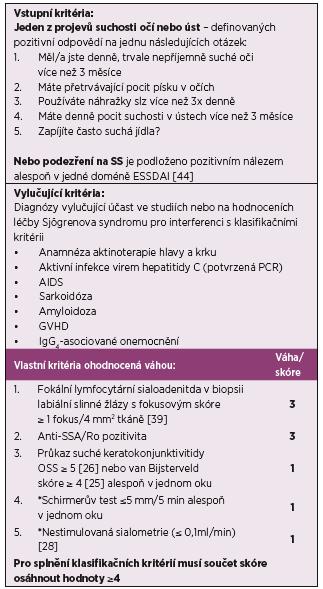 ACR/ EULAR klasifikační kritéria Sjögrenova syndromu (2016); podle [22]: Klasifikační kritéria se aplikují na jedince, kteří splňují vstupní a vylučující podmínky. Klasifikační kritéria jsou poté ohodnocena váhou.
