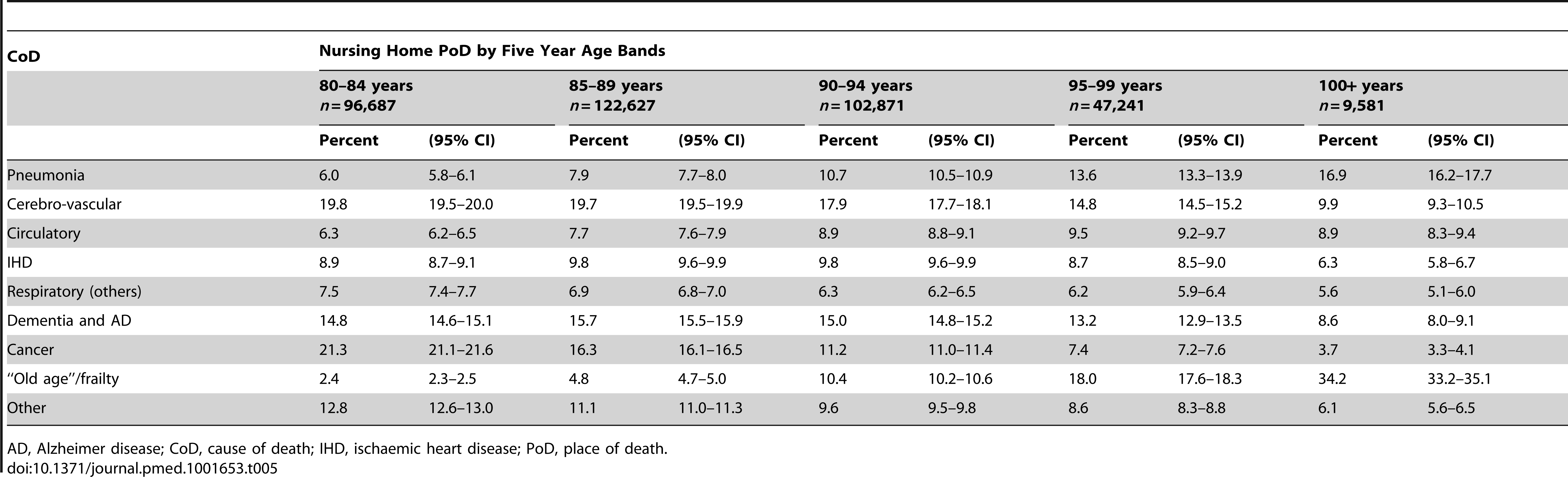 Cause of death by age bands and nursing home as place of death.