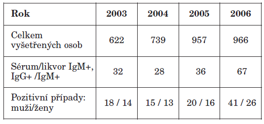 Počty vyšetřených pacientů a diagnostikovaných případů KE v letech 2003–2006