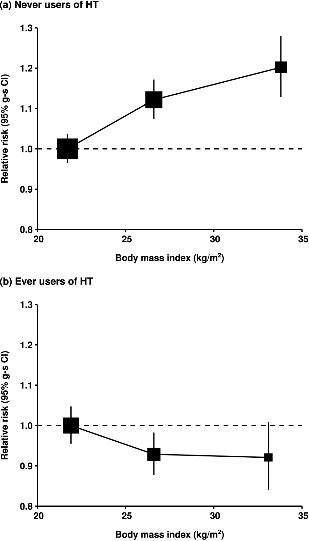 Relative risk of ovarian cancer by body mass index.