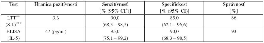 Charakteristiky hodnotených testov pri uvedenej hranici pozitívnosti