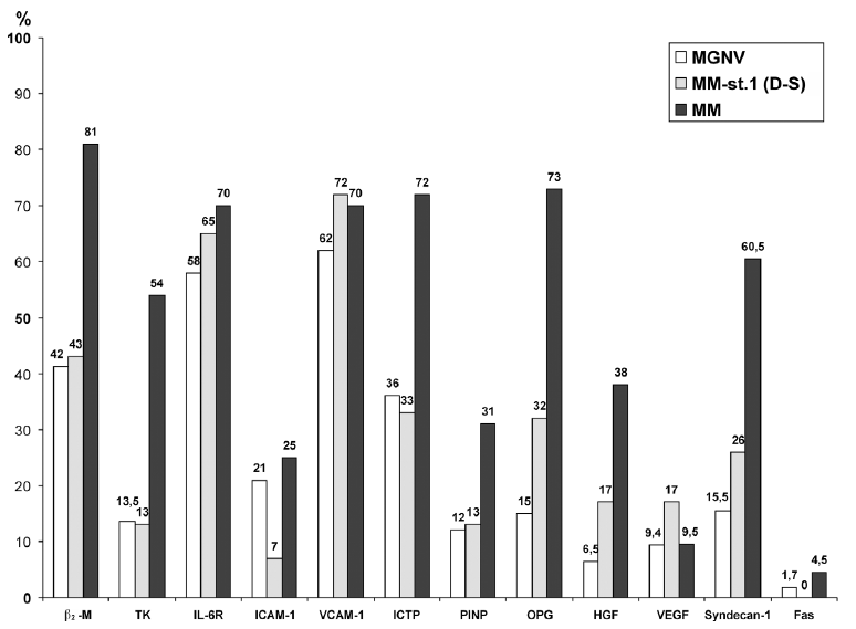 Grafické srovnání četnosti výskytu zvýšených hodnot jednotlivých biologických působků u jedinců s monoklonální gamapatií nejistého významu, jedinci s asymptomatickou formou mnohočetného myelomu (stadium 1 dle Durieho-Salmona) a v celém souboru nemocných s mnohočetným myelomem vyšetřeným při diagnóze nemoci před zahájením léčby. MGNV – monoklonální gamapatie nejistého významu, MM – mnohočetný myelom, β<sub>2</sub>-M - β<sub>2</sub>-mikroglobulin, TK – thymidinkináza, IL-6R – solubilní receptor interleukinu-6, ICAM-1 – solubilní intercelulární cytoadhezivní molekula typu-1, VCAM-1 – solubilní vaskulární cytoadhezivní molekula typu 1, ICTP-C – terminální telopeptid kolagenu typu I, PINP – N-terminální peptic prokolagenu typu I, OPG – solubilní osteoprotegerin, HGF – solubilní hepatocytární růstový faktor, VEGF – solubilní vaskulární endotelový růstový faktor, Syndecan-1 (CD<sub>138</sub>) – solubilní syndecan-1, D-S – stadium dle Durieho-Salmona (4)