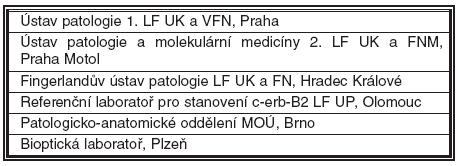 Seznam specializovaných laboratoří sloužících jako referenční pracoviště pro vyšetření HER2 (stav září 2008)