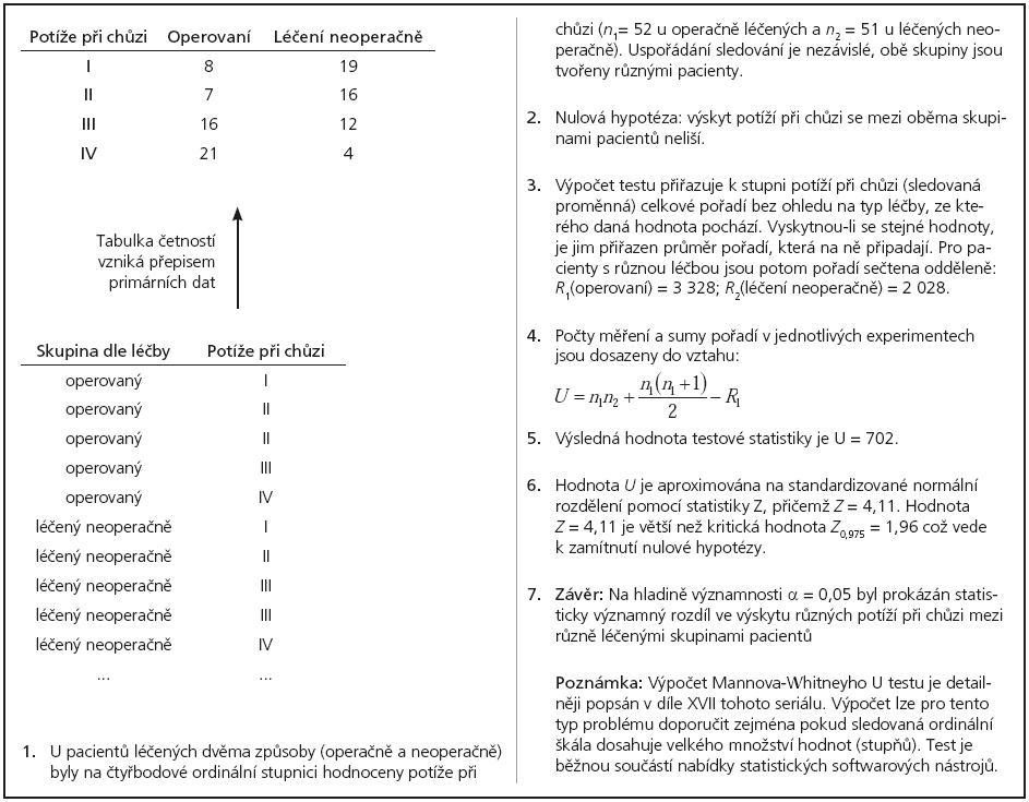 Příklad 5. Využití Mannova-Whitneyho U testu pro srovnání dvou ordinálních proměnných v tabulce četností.