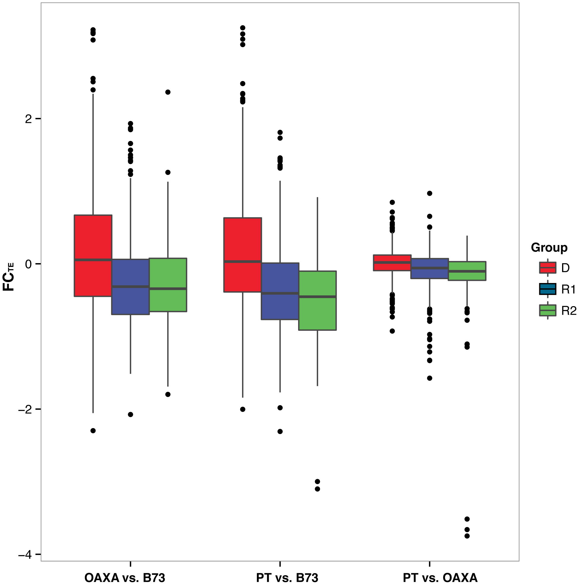 Boxplots of Fold Change in genomic reads for TEs (FC<sub>TE</sub>) within the D, R1 and R2 groups.