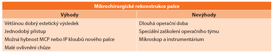 Výhody a nevýhody mikrochirurgického přístupu k rekonstrukci palce