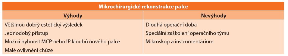 Výhody a nevýhody mikrochirurgického přístupu k rekonstrukci palce Tab. 5: Advantages and disadvantages of a microsurgical approach to thumb reconstruction