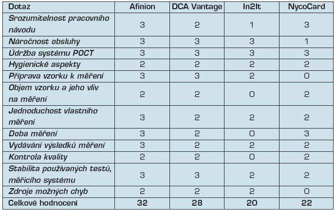 Výsledky dotazníkového hodnocení POCT systémů laboranty