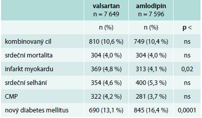 Výsledky studie VALUE