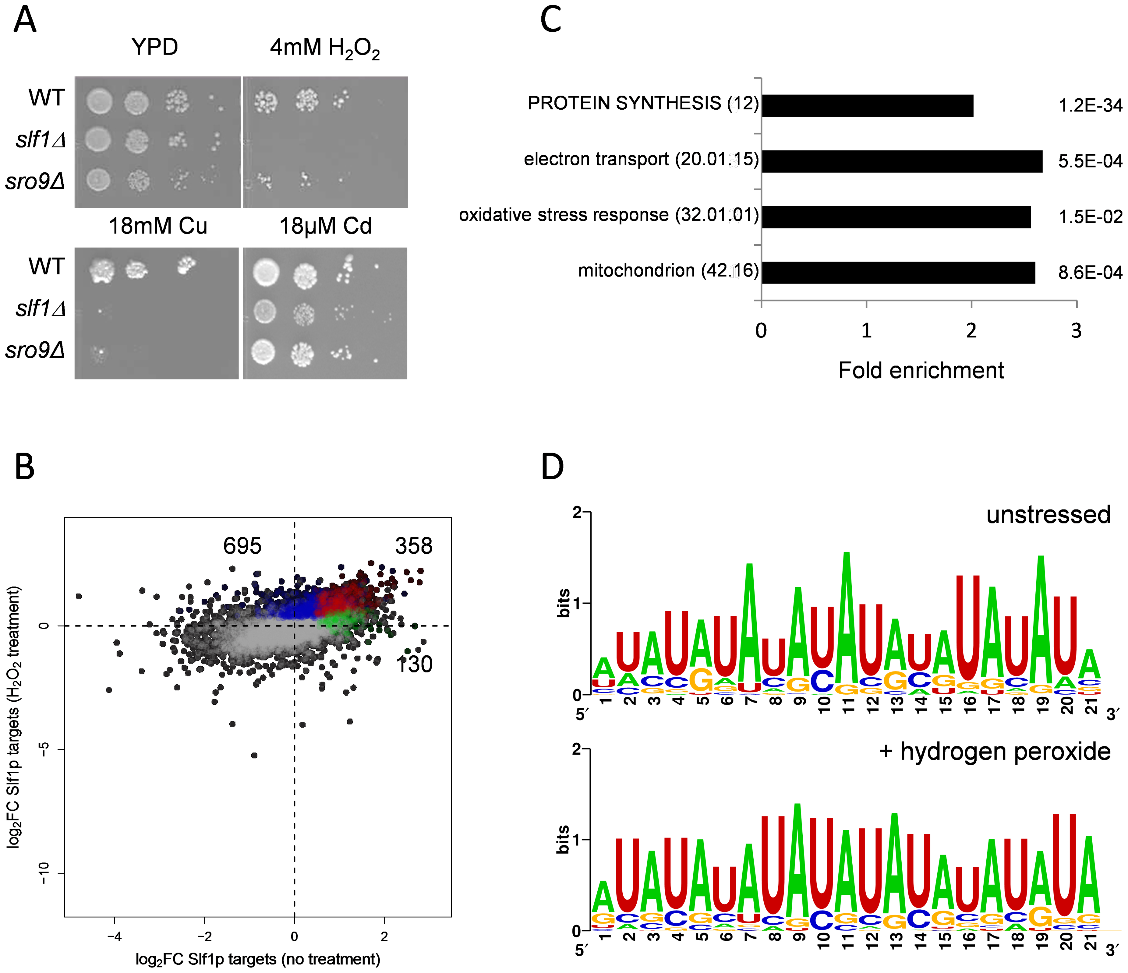 Slf1p and Sro9p are required for growth under oxidative stress conditions.