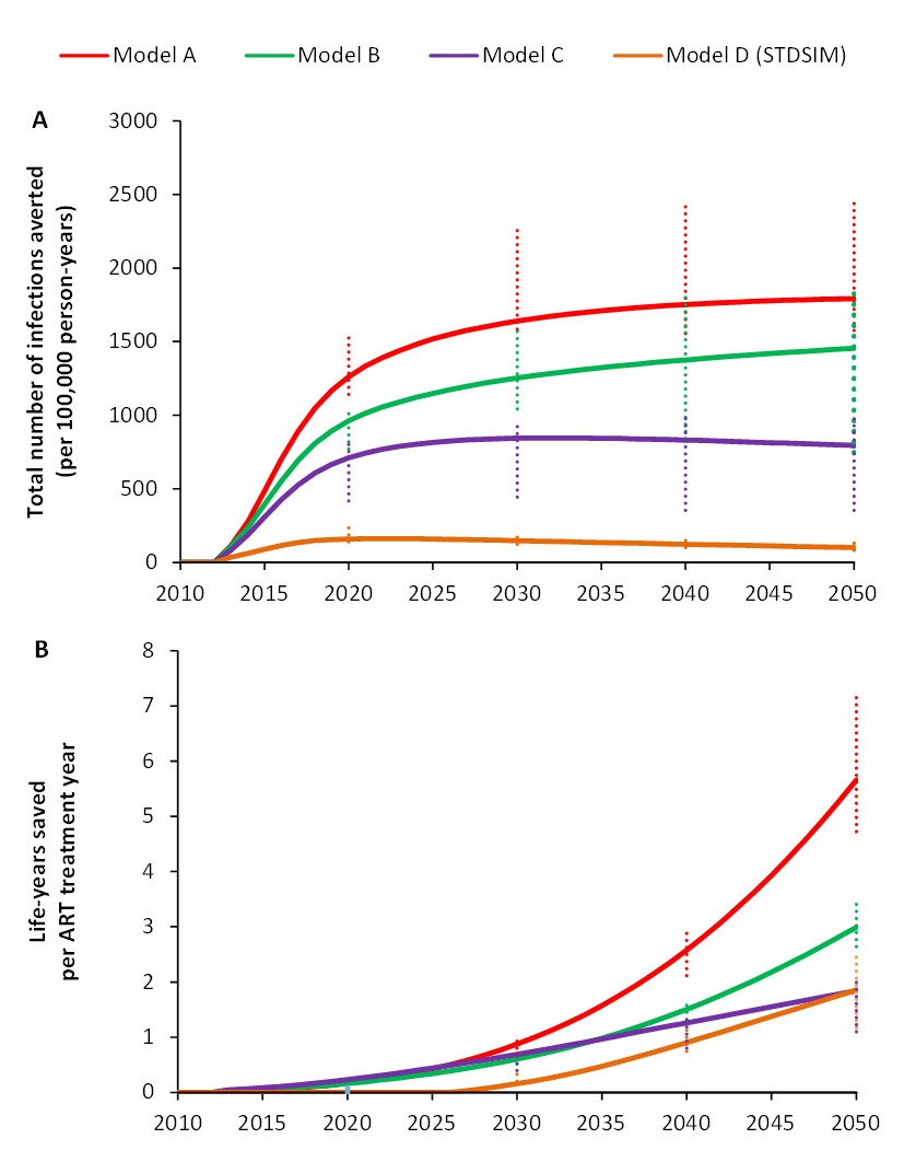 Number of infections averted per 100,000 person-years and cumulative number of life-years saved per ART treatment year for universal testing and immediate ART for all HIV-infected patients (UTT) in South Africa over the period 2010–2050.