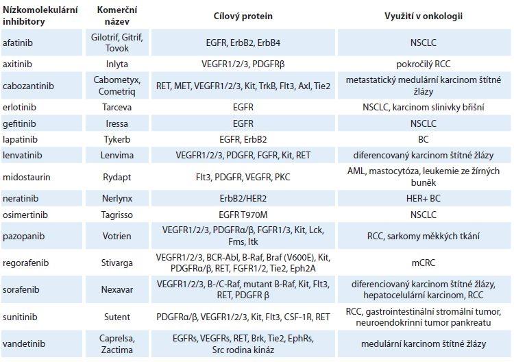 Tab. 2. Nízkomolekulární inhibitory tyrozin kinázových receptorů schválené FDA pro použití v onkologii [53,55].