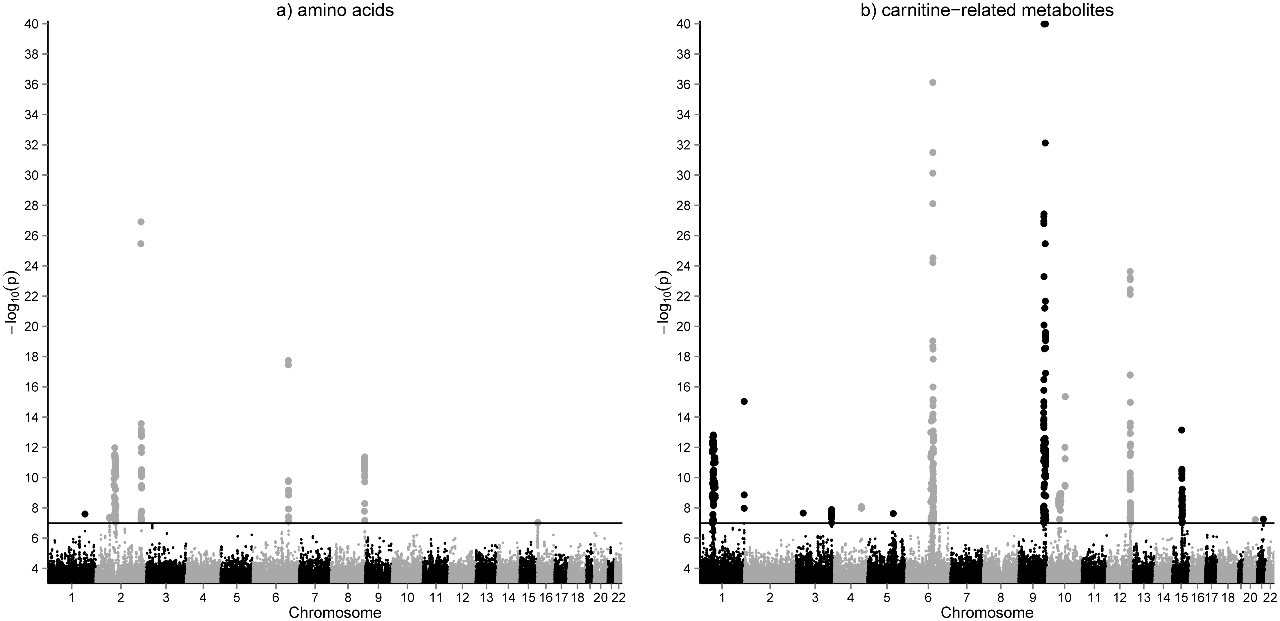 GWAS results for amino acids (a) and acylcarnitines (b) in whole blood.
