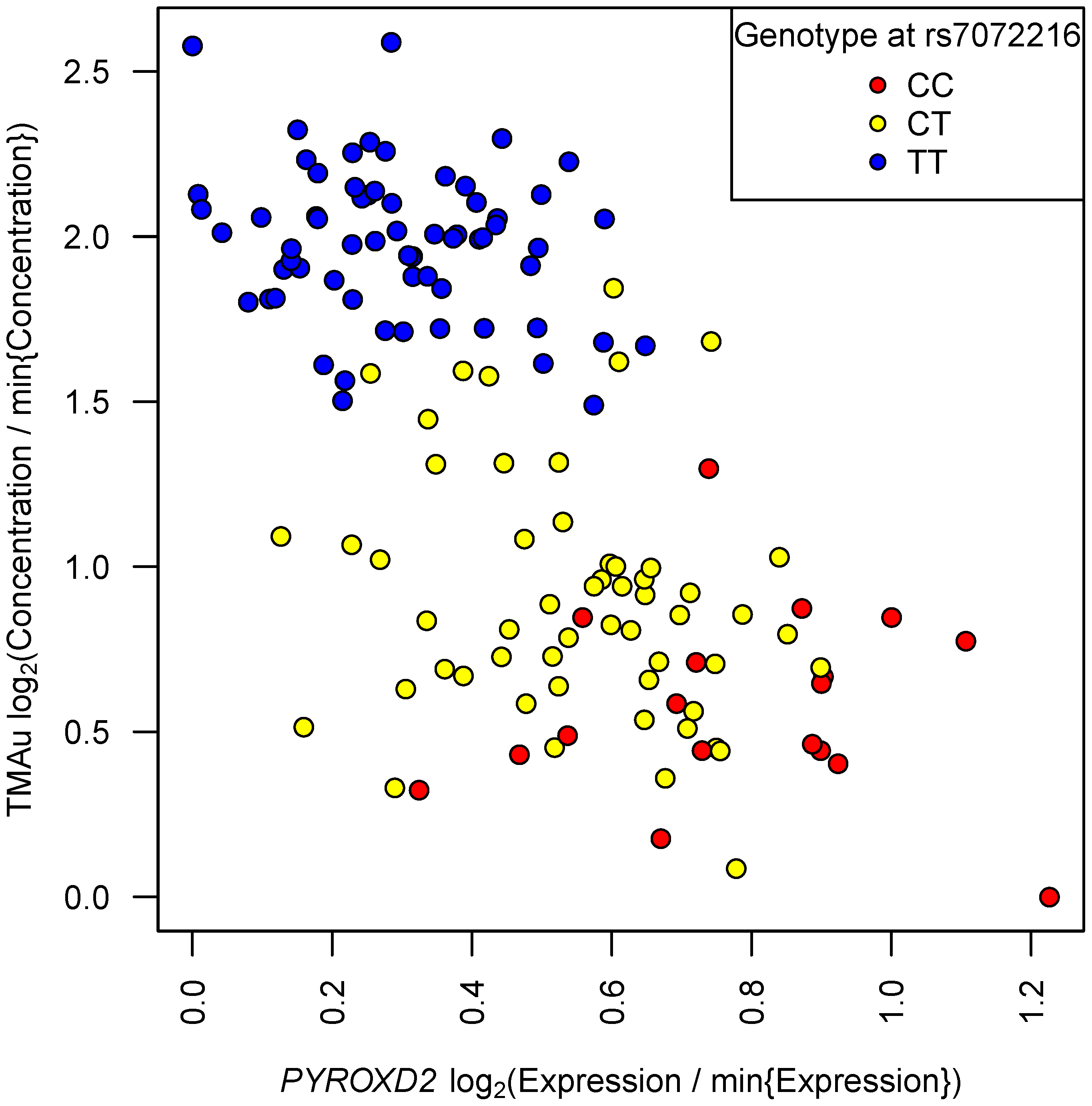 TMAu's mQTL effect may be mediated by variation in mRNA transcription at <i>PYROXD2</i>.