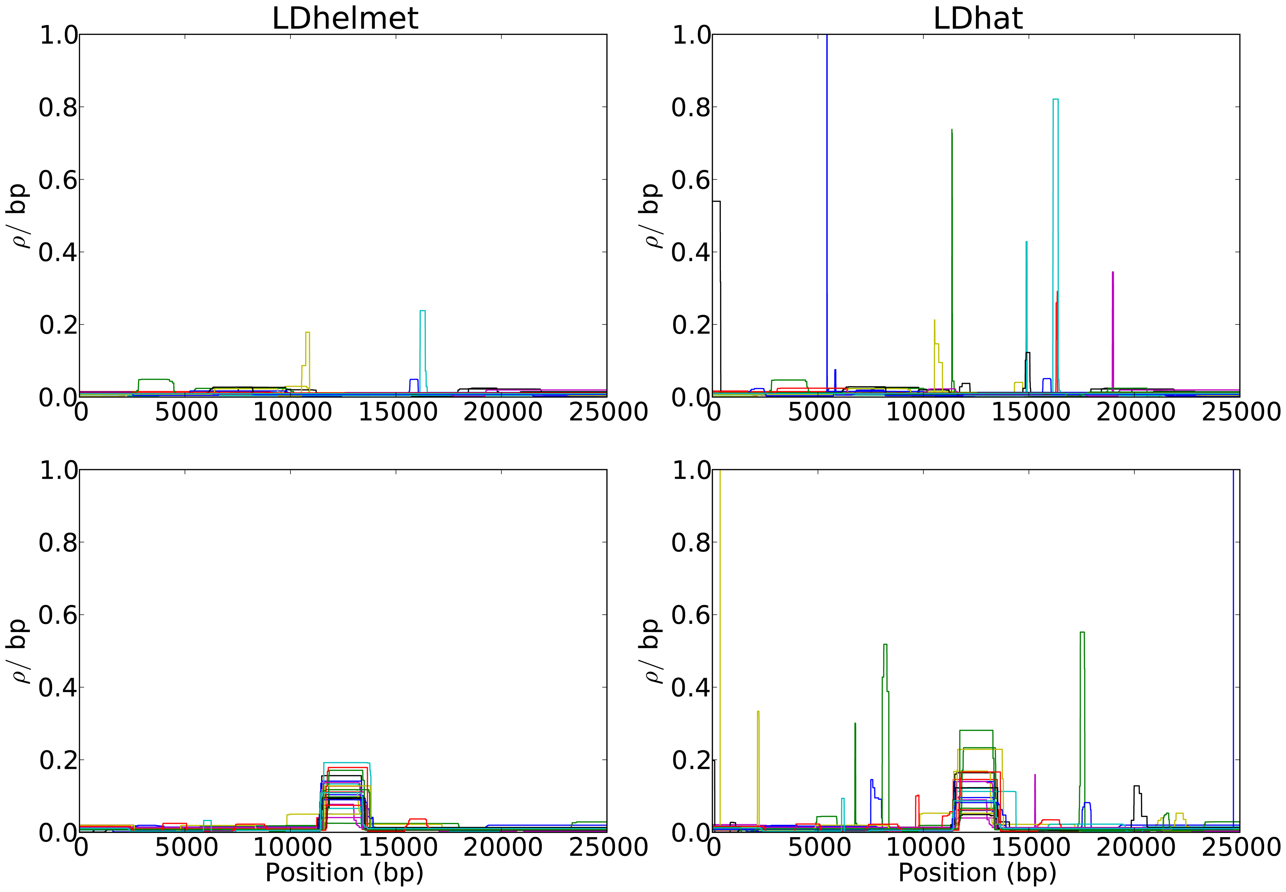 Comparison of the results of LDhelmet and LDhat for 25 datasets simulated under neutrality.