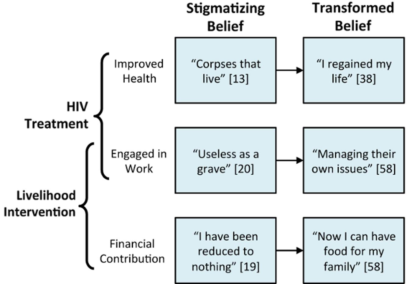 Transforming HIV-stigmatizing beliefs through ART-plus.