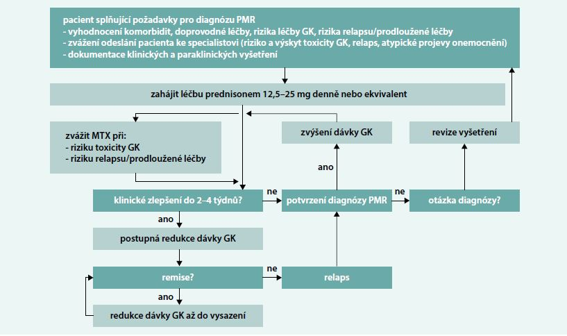 Schéma. Algoritmus léčby polymyalgia rheumatica podle Doporučení EULAR/ACR z roku 2015. Upraveno podle [52]