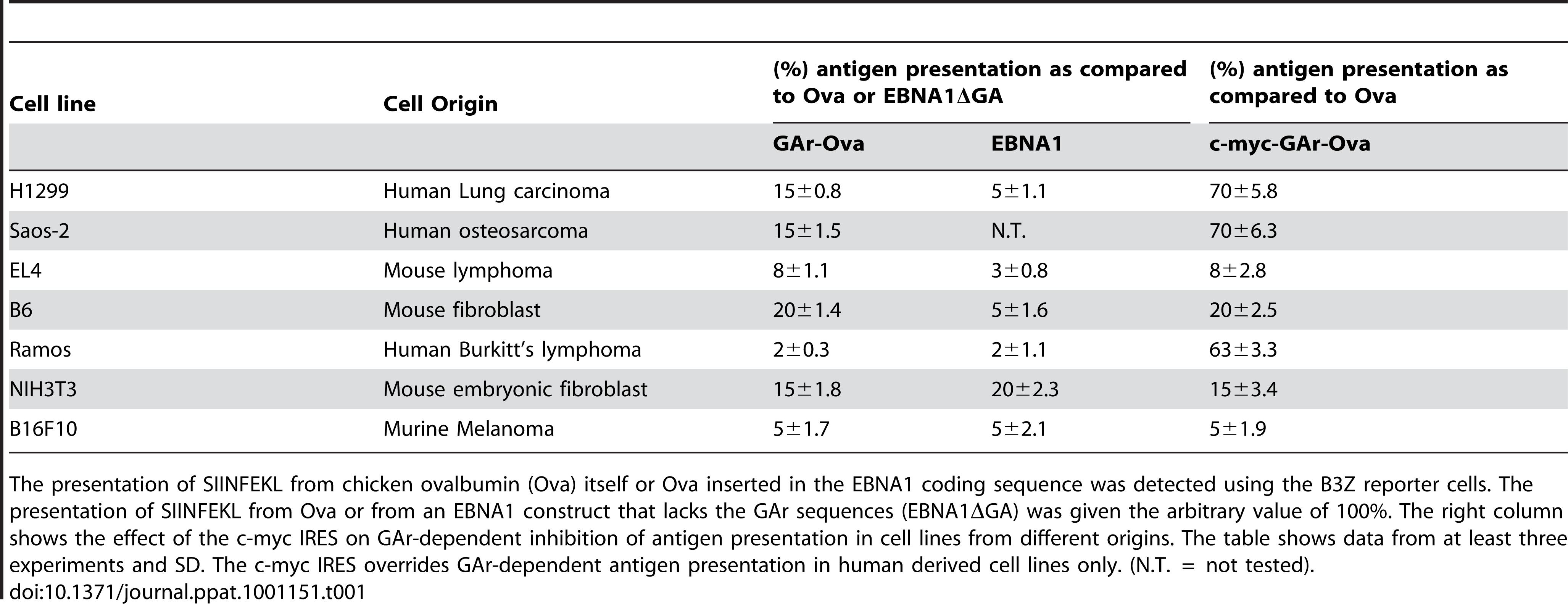 GAr-dependent inhibition of antigen presentation in different cell lines from different origins.